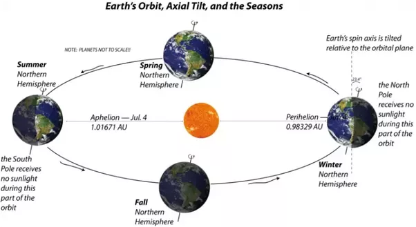 season and axis angle Equinox and solstice in particular (drawing above), the angle between the earth's axis and the earth-sun line changes throughout the year twice a year, at the spring and fall equinox (around march 21 and september 22--the exact date may vary a bit) the two directions are perpendicular.