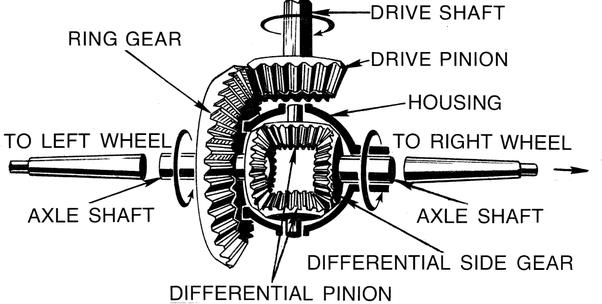 Axle Ring