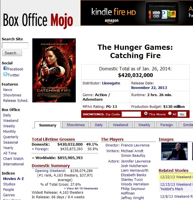 What percentage of box office revenues goes to the makers of