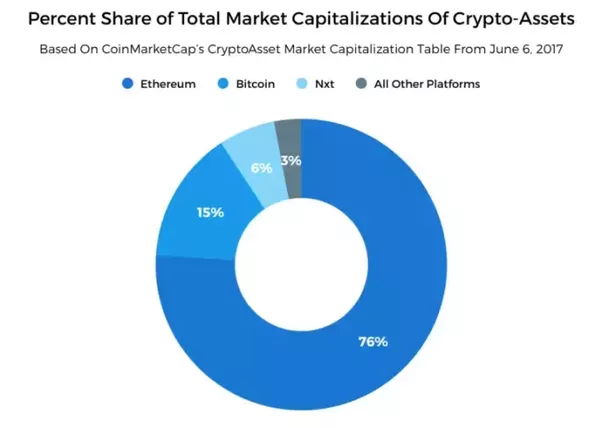 how much does 1 ethereum cost