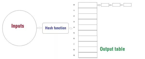 how to create a hash table c++