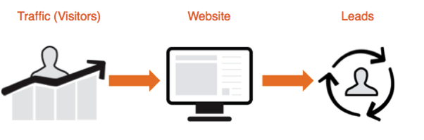 What is the inbound online lead generation? - Quora