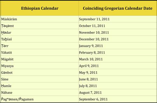 Ethiopian – Calendar Converter