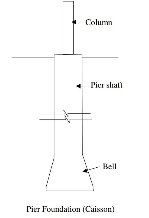 What is the difference between pile and pier foundation quora the round pillers which we see below the water bridges are pierswell foundation pier is generally connected to one column solutioingenieria Image collections