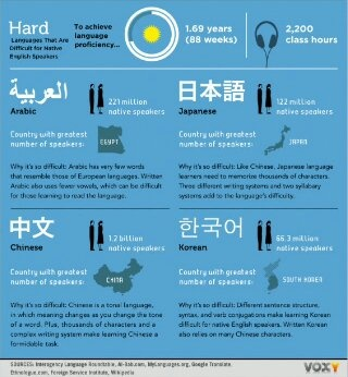 Which Language Is The Easiest To Learn By Yourself Korean Chinese Japanese Quora