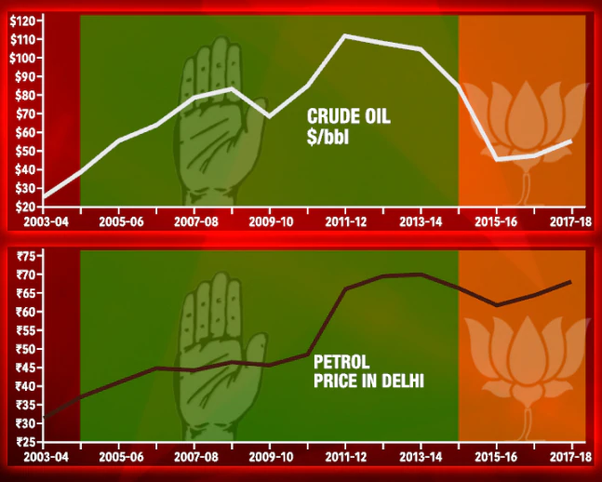 Is it right to blame the Modi Government for the increase ...