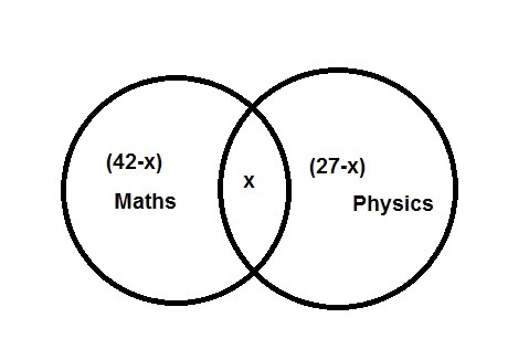 In a class of 60 students 27 study physics and 42 study maths and as per the question let us say the no of people who study both maths physics be x represented by the overlapped region in the above diagram ccuart Choice Image