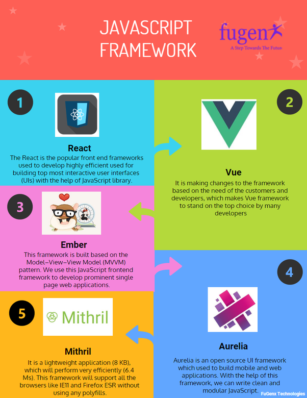 What is the best framework for mobile application