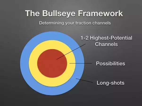 ¿Cuál es la forma más efectiva de marketing?