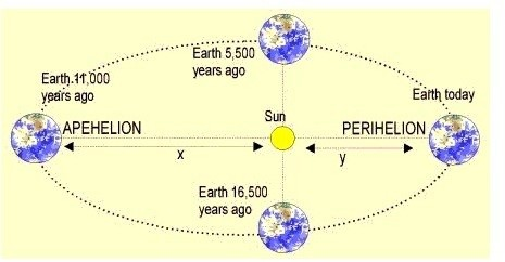 What is the eccentricity of Earth's orbit? - Quora