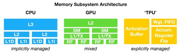 How different is a TPU from GPU? - Quora