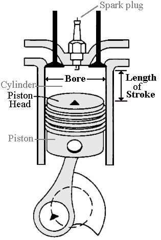 What does Displacement, Max Power and Torque mean in a car? What are ...