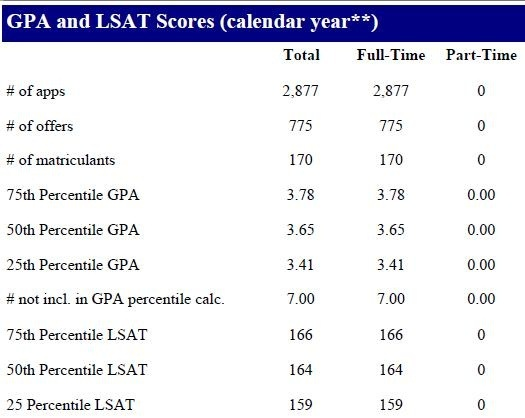 I graduated university with a gpa of 26 but my first lsat practice comparing their applicant pool grid from the lsac archives to their published data in the aba official guide to law schools you can see that their highest malvernweather Image collections