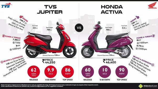 Honda Activa Parts >> Which scooter is better - TVS Jupiter or Honda Activa? - Quora
