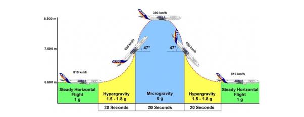 How to create zero gravity room on earth - Quora