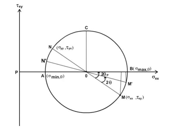 what is the mohr u0026 39 s circle diagram when bending moment is applied at the free end of a cantilever