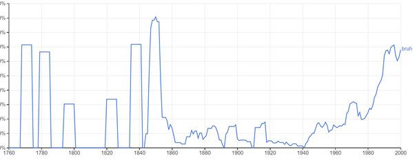 Why Did Usage Of The Word Bruh Spike In 1850 Quora