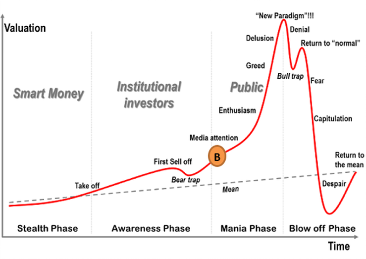 when will cryptocurrency bubble burst