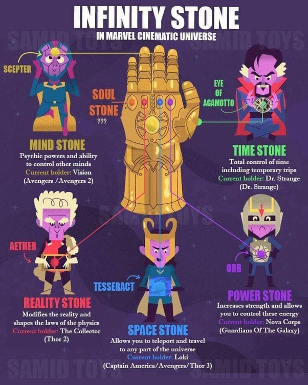 What are the powers of the Infinity Stones in Avengers: Infinity War? -  Quora