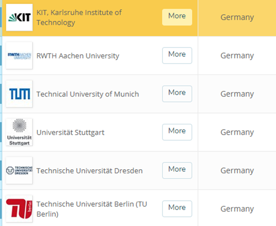 What are good universities in Germany for a master's in