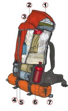 Hereu0027s a typical setup that has worked very well for me for years (the orange bag at the bottom is the tent)  sc 1 st  Quora & What is the best way to pack a tent for hiking/backpacking? - Quora