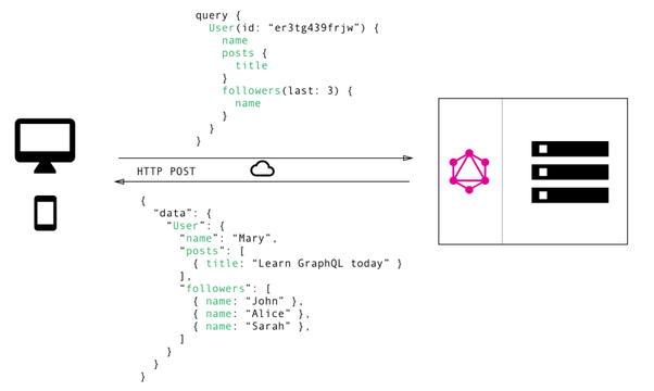 What is good choice for web development: GraphQL or REST API