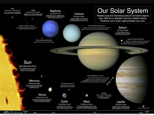 what are the visible characteristics of the planets and moons in our solar system - photo #3