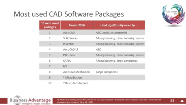 How many people use SolidWorks, ProE/Creo, SolidEdge, and