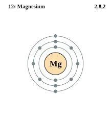 What is the orbital diagram for magnesium quora answer wiki ccuart Gallery