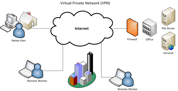 virtual private network (vpn) extends a private connection through a public  network like the internet