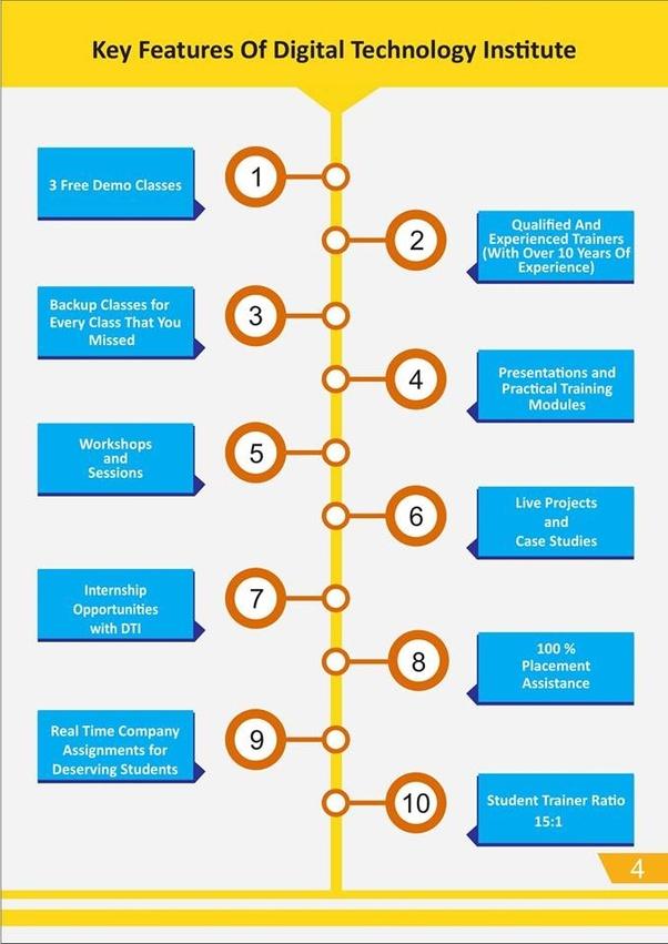 Which Is The Best Digital Marketing Institute In Delhi Quora