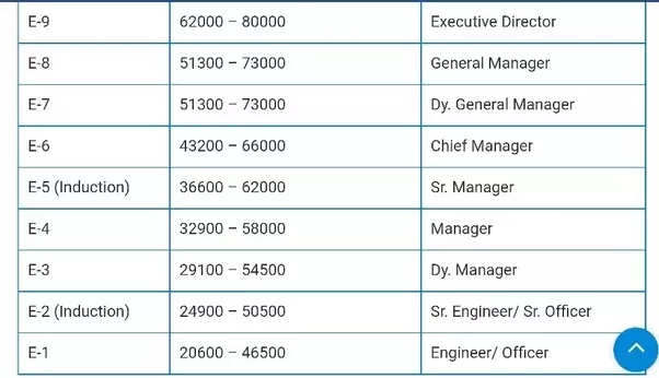Which PSU offers highest salary to mechanical engineer? - Quora
