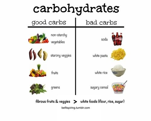 Good Low Carb Foods For Diabetics