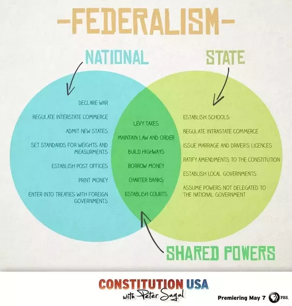what is federalism  what countries have a federalist