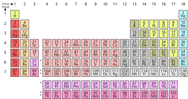 The Atomic Number Of Each Element Is Written Above The Symbol. A Period Is  A Horizontal Row Of The Periodic Table. There Are Seven Periods In The  Periodic ...
