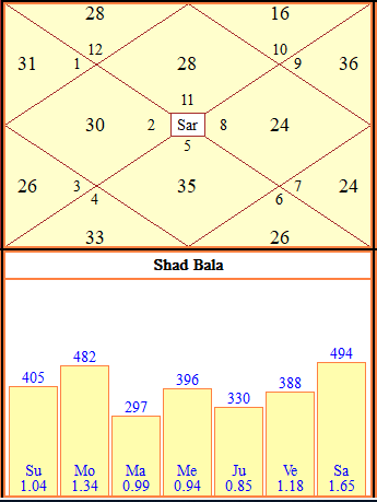 What is the importance of the Asthtavarga chart/table or the