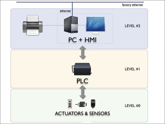 Differences Between SCADA and HMI