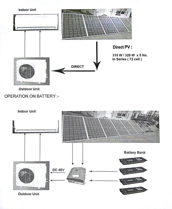 How to run AC with solar panel without battery - Quora