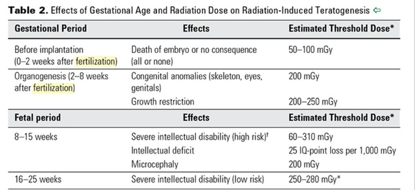 X Ray Radiation >> Is X Ray Exposure Especially Dental Safe During The
