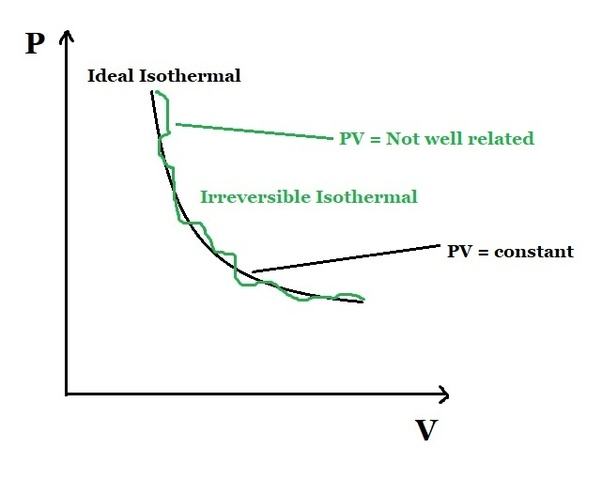 How Will The Curve Of Irreversible Isothermal Expansion Be