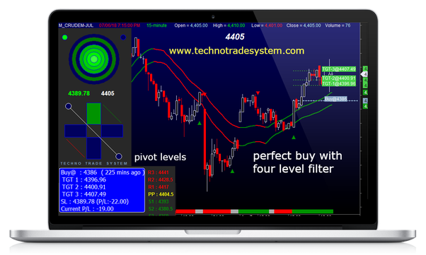 The 8-Second Trick For Top 14 Nifty Buy Sell Signal Software For Indian Stock Market