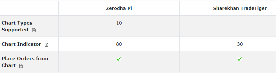 Which trading terminal is the best in India: Pi (Zerodha) or