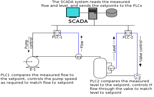 Custom SCADA Applications Created by Data Flow Systems