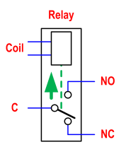 What are the no and nc contacts and where should they be used quora as shown the diagram above a typical relay contains 2 types of contact no normally open nc normally closed a relay contains a magnetizing coil that ccuart Images