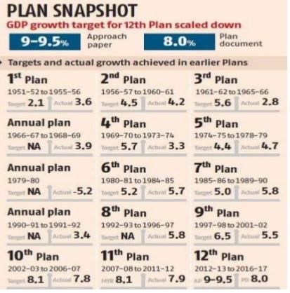FIVE YEAR PLAN OF INDIA PDF