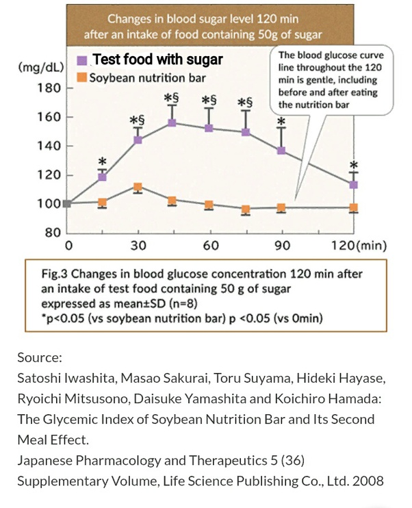 fasting blood tests behind 50
