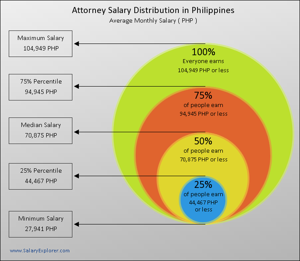 What Is The Average Salary Of A Lawyer In The Philippines Quora