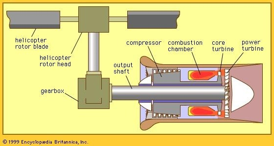 how does a helicopter engine work  what kind of engine is Jet Engine Components Jet Engine Stations
