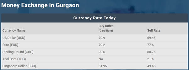 Which is the best Money Exchange in Gurgaon? - Quora