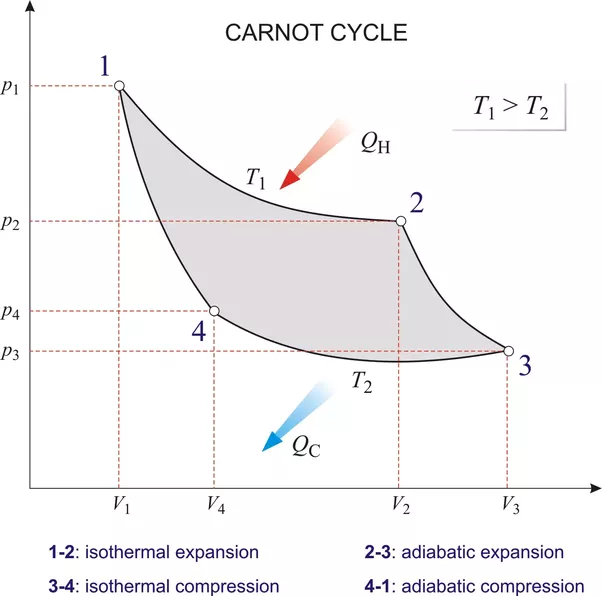 In which thermodynamic process maximum work is done quora the image above illustrates the carnot cycle as a p v diagram now the work done is given by the area enclosed by the cycle in order to get the maximum ccuart Choice Image